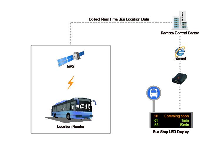 Traffic Bus Information System