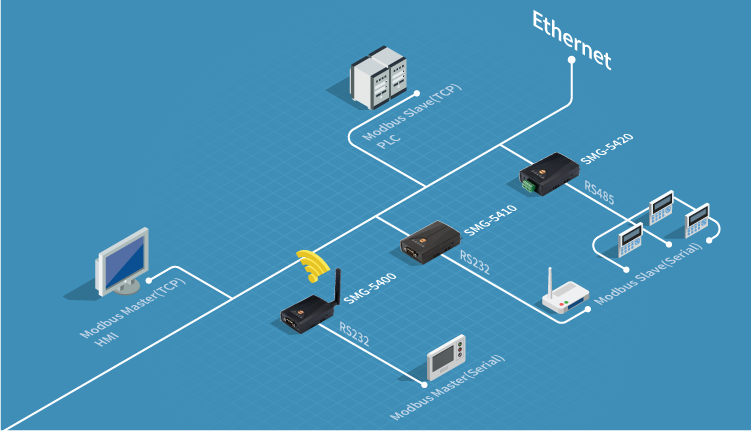 Modbus Gateway Solution