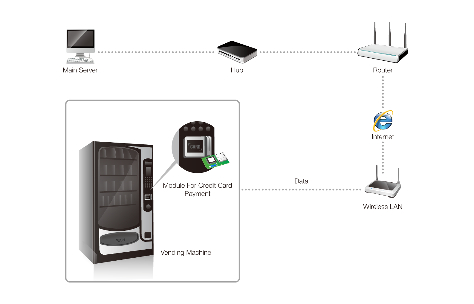 vending machine payment systems